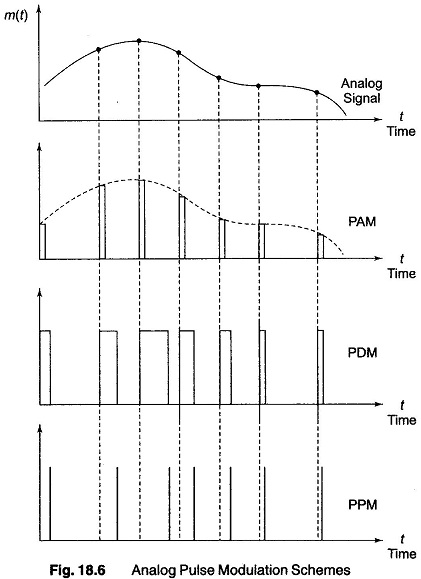 pulse modulation Description of intrapulse modulation and pulse compression as a method for recent radar sets.