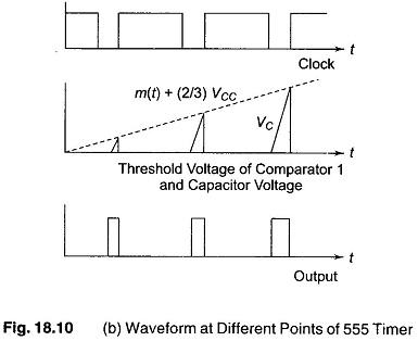 Pulse Width Modulation   Monostable Multivibrator Generating PWM
