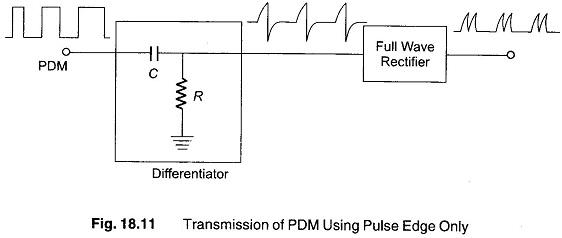 Pulse Width Modulation | Monostable Multivibrator Generating PWM