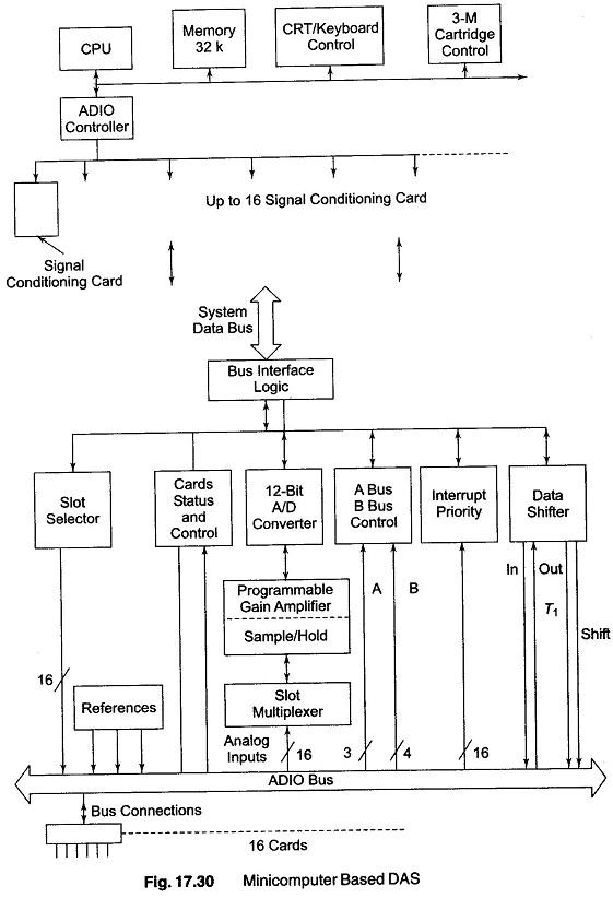 Sensors Based Computer Data Systems