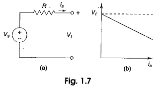 Voltage Current Characteristics
