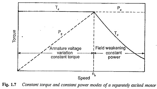 Speed Torque Characteristic of DC Shunt Motor