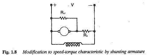 Speed Torque Characteristic DC Shunt Motor
