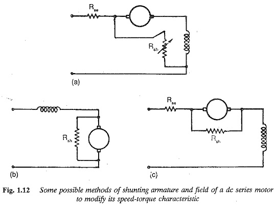 Speed Torque Characteristics of Series Motor
