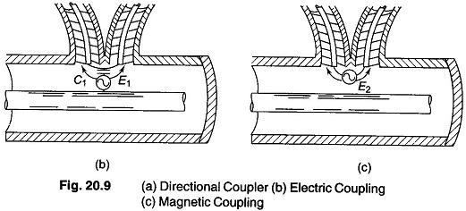 Standing Wave Ratio : Standing wave ratio measurements types of coupling