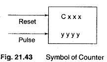 Symbol Counter