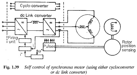 Characteristics of Synchronous Motor