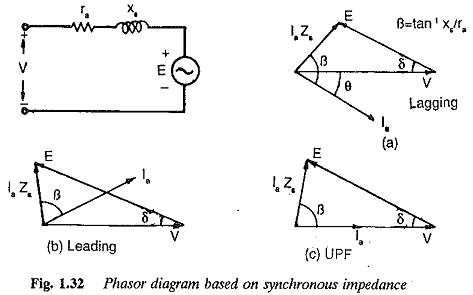 Characteristics of Synchronous Motor | Phasor Diagram on