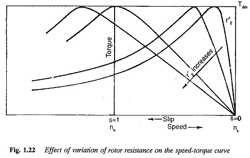 Speed torque characteristics of induction motor ccuart Choice Image