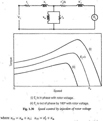 Speed Torque Characteristics of Induction Motor