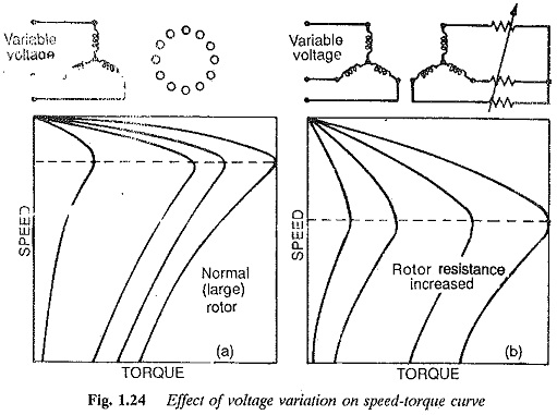 speed torque characteristics of induction motor