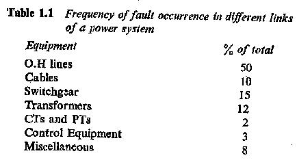 Fault Meaning