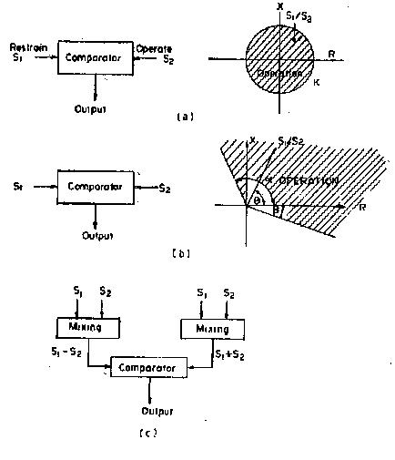 Characteristic Functions of Protection Relay