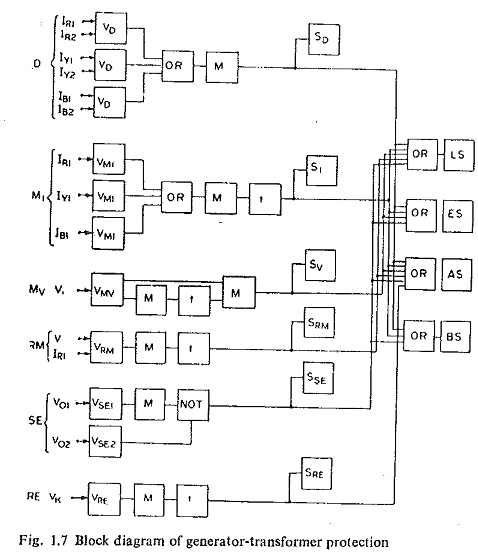 Generator Transformer Protection