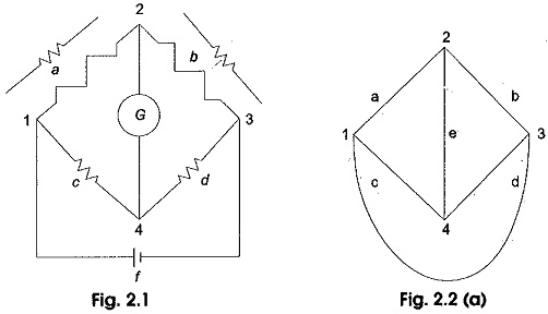 Methods of Circuit Analysis
