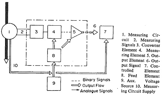Types of Protective Relays