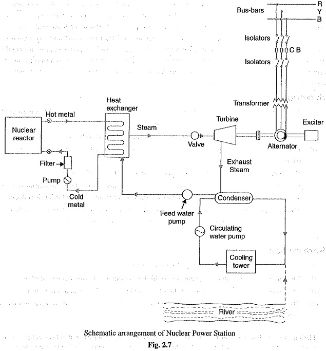 Nuclear power station schematic arrangement selection of site nuclear power station ccuart