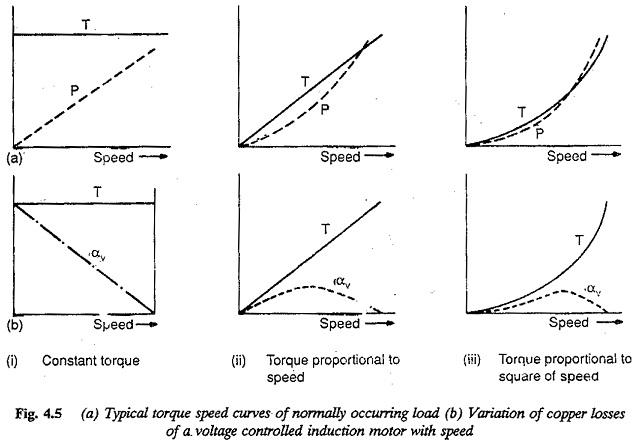 3 Phase Induction Motor Construction | Stator Voltage Variation