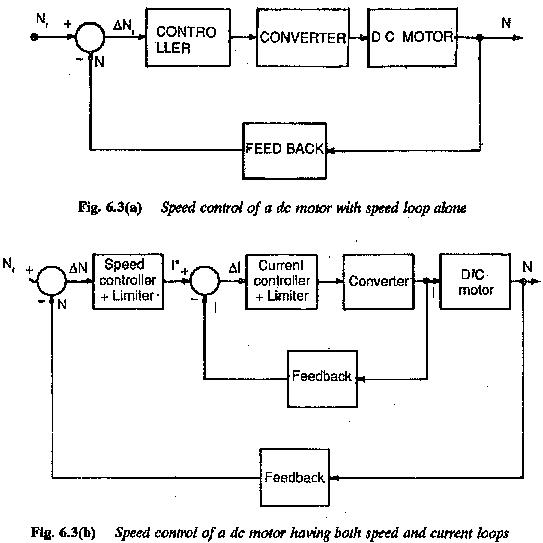 Block Diagram Of Electric Drive System Speed Loops