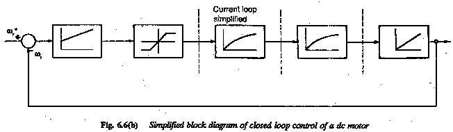 Closed Loop Control of DC Motor