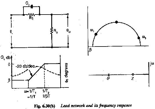 Controller Design Frequency Response