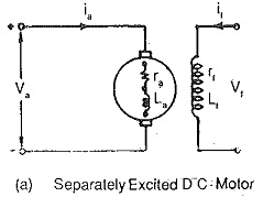 DC Motor Basic Machine Equation