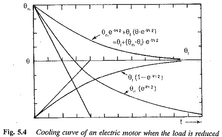 Electric Motor Cooling and Heating