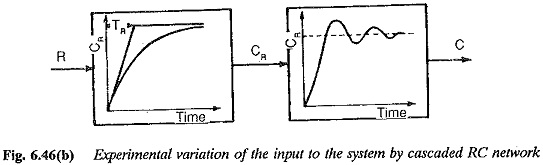 Exponential Variation of the Input to the Controller