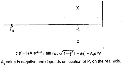 Frequency Response Transfer Function