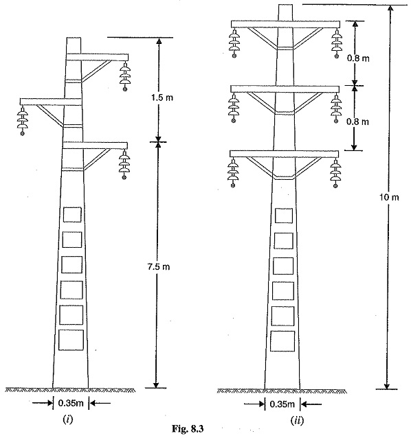 Line Supports