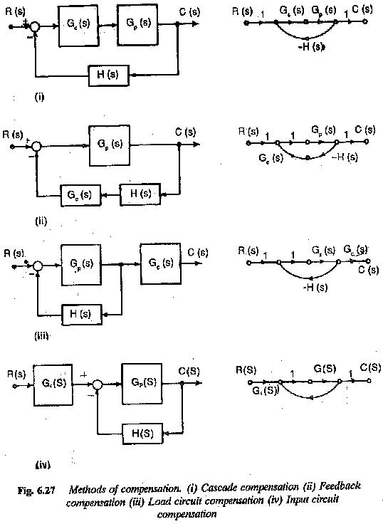 Methods of Compensation in Control System