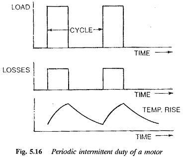 Periodic Intermittent Duty