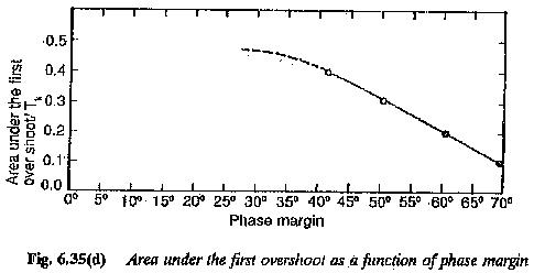 Phase Margin Optimum