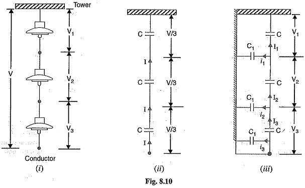 Potential Distribution Over Suspension Insulator String