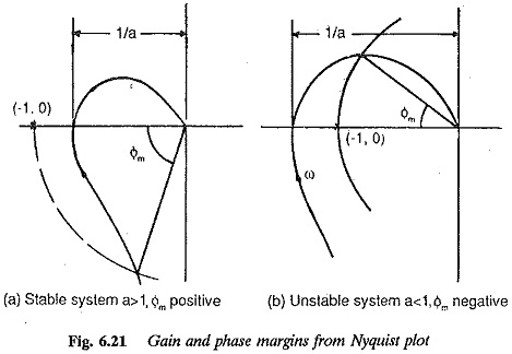Relative Stability from the Nyquist Plot