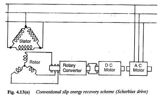 Speed Control Using Slip Energy Recovery Schemes | Scherbius