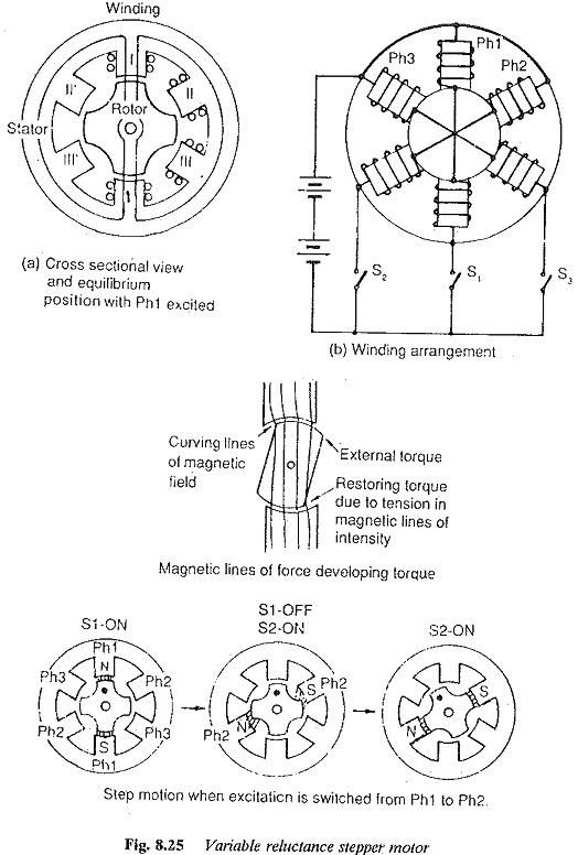 stepper motor classification