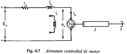 Transfer Function of Armature Controlled DC Motor