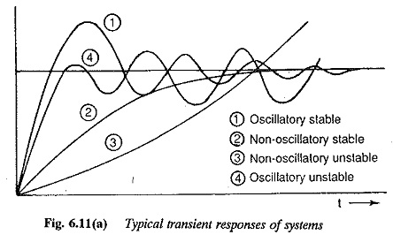 Transient Response of Closed Loop Drive System