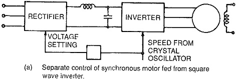 Voltage Source Inverter Fed Synchronous Motor Drive