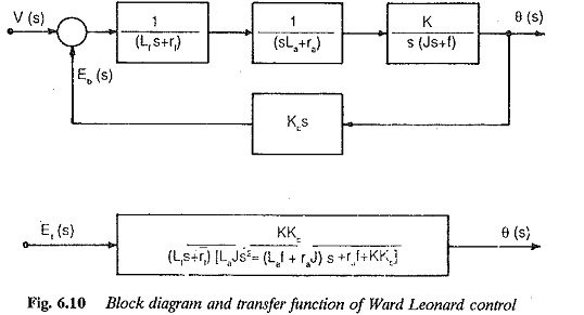 Ward Leonard Drive Transfer Function