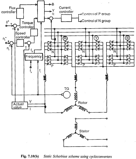 wound rotor induction motor theory