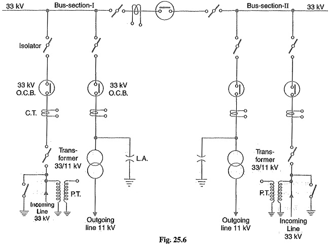 Busbar Arrangements in Substations | Terminal and Through
