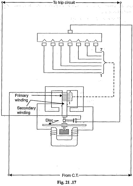 Induction Type Overcurrent Relay | Construction | Operation