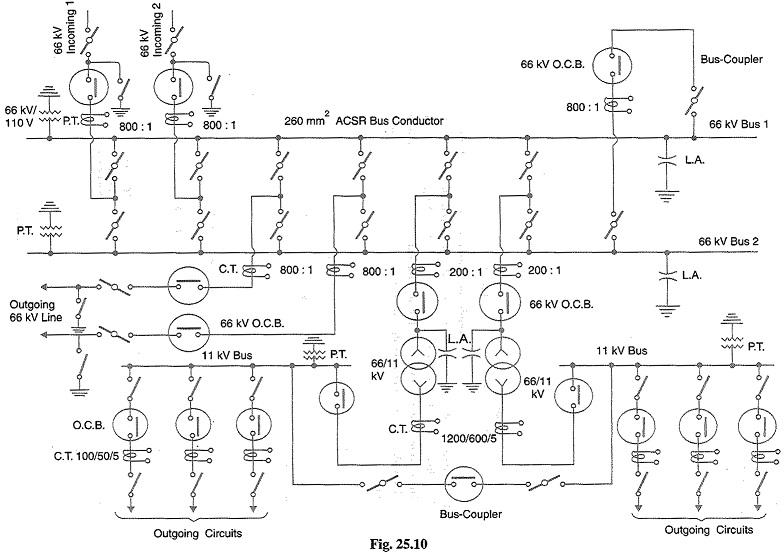 Key Diagram Of Substation