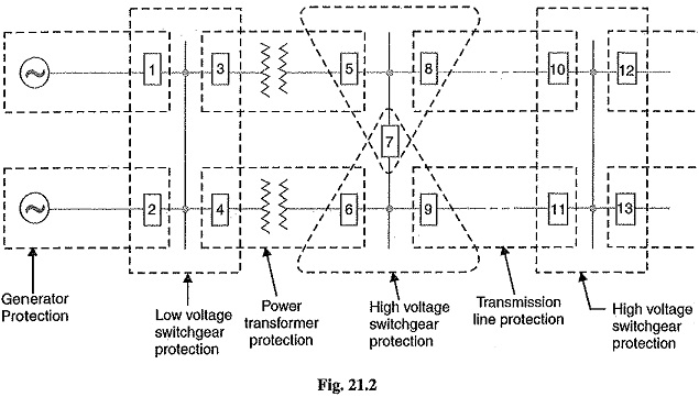 Fantastic Protective Relay Fundamental Requirements Of Protective Relay Wiring 101 Eattedownsetwise Assnl