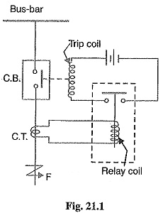 Fine Protective Relay Fundamental Requirements Of Protective Relay Wiring 101 Eattedownsetwise Assnl