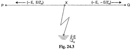 Voltage Surge or Transient Voltage