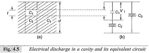 Breakdown of Solid Dielectrics in Practice