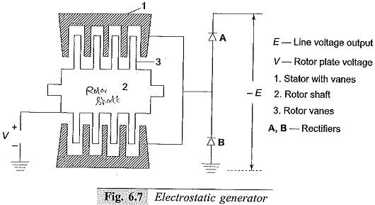 Electrostatic Generators